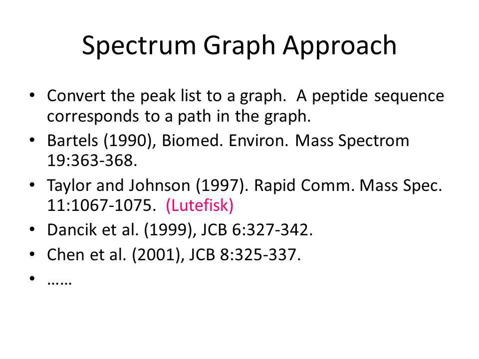 Spectrum Graph Approach Convert the peak list to a graph.