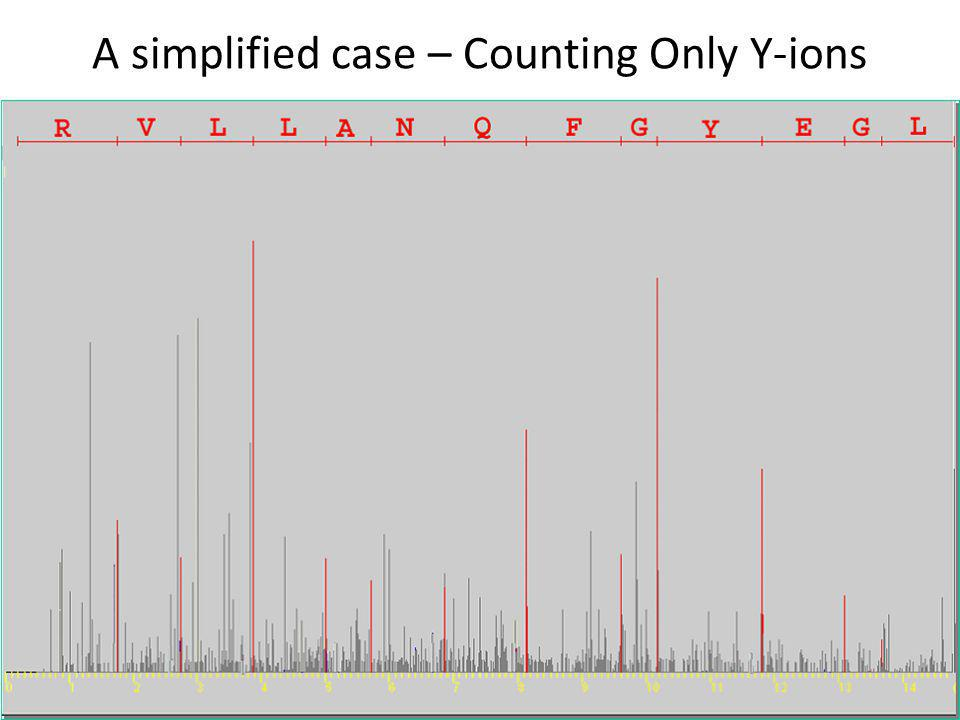 A simplified case – Counting Only Y-ions