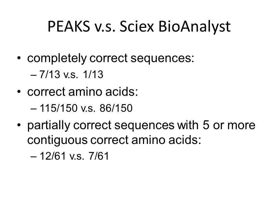 PEAKS v.s. Sciex BioAnalyst completely correct sequences: –7/13 v.s.