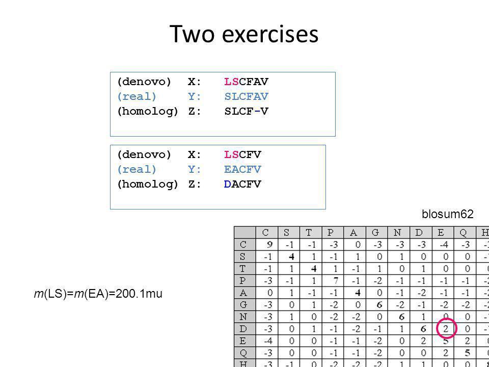 Two exercises (denovo) X: LSCFV (real) Y: EACFV (homolog) Z: DACFV m(LS)=m(EA)=200.1mu (denovo) X: LSCFAV (real) Y: SLCFAV (homolog) Z: SLCF-V blosum6