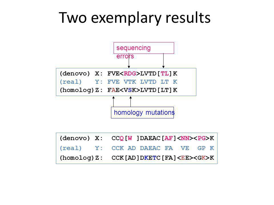 Two exemplary results (denovo) X: CCQ[W ]DAEAC[AF] K (real) Y: CCK AD DAEAC FA VE GP K (homolog)Z: CCK[AD]DKETC[FA] K (denovo) X: FVE LVTD[TL]K (real)