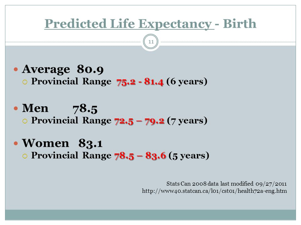 Predicted Life Expectancy - Birth 11 Average 80.9 75.2 - 81.4  Provincial Range 75.2 - 81.4 (6 years) Men 78.5 72.5 – 79.2  Provincial Range 72.5 – 79.2 (7 years) Women 83.1 78.5 – 83.6  Provincial Range 78.5 – 83.6 (5 years) Stats Can 2008 data last modified 09/27/2011 http://www40.statcan.ca/l01/cst01/health72a-eng.htm