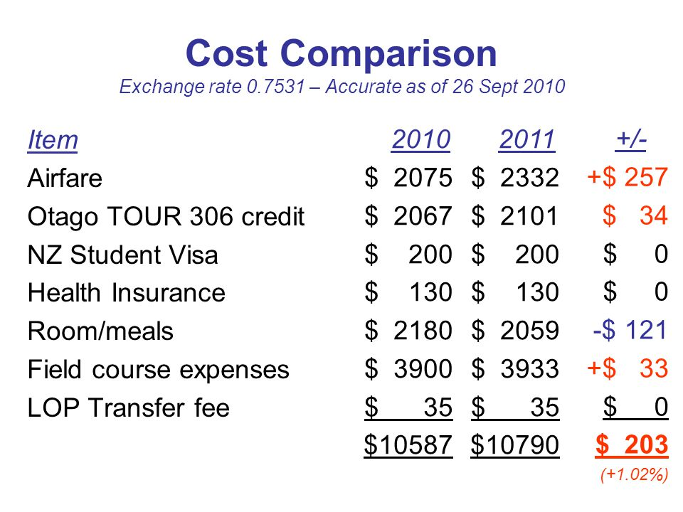 Cost Comparison Exchange rate 0.7531 – Accurate as of 26 Sept 2010 Item Airfare Otago TOUR 306 credit NZ Student Visa Health Insurance Room/meals Field course expenses LOP Transfer fee 2011 $ 2332 $ 2101 $ 200 $ 130 $ 2059 $ 3933 $ 35 $10790 +/- +$ 257 $ 34 $ 0 -$ 121 +$ 33 $ 0 $ 203 (+1.02%) 2010 $ 2075 $ 2067 $ 200 $ 130 $ 2180 $ 3900 $ 35 $10587