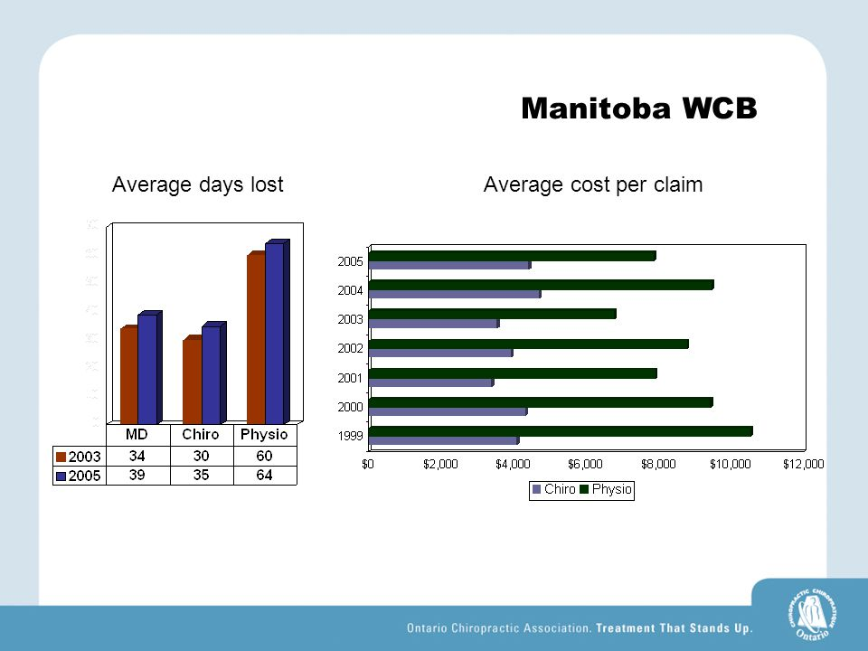 Manitoba WCB Average days lostAverage cost per claim
