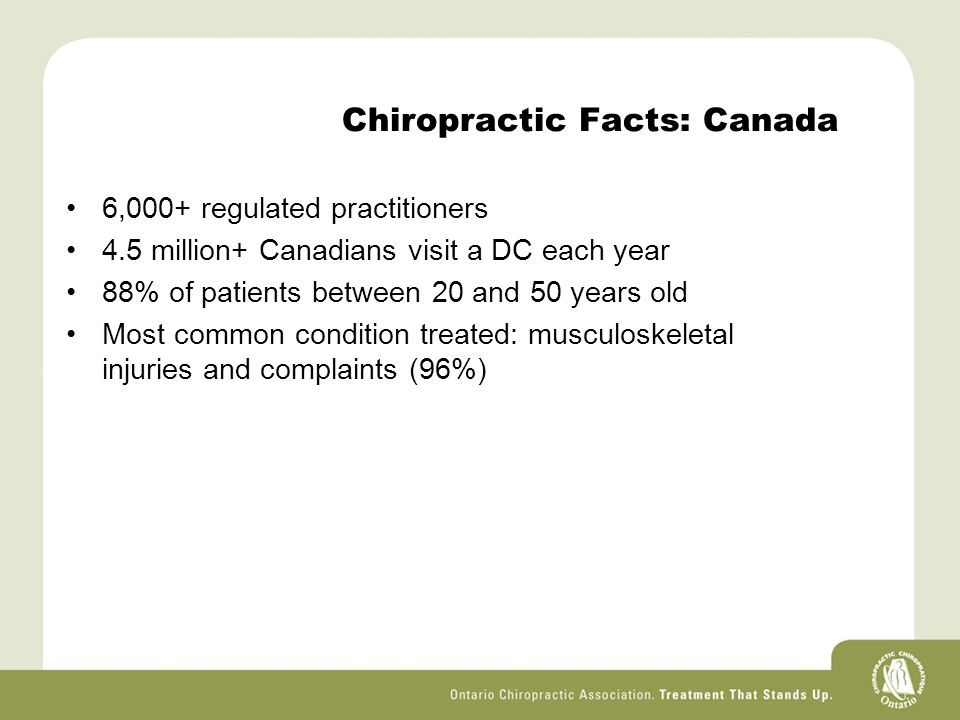 Chiropractic Facts: Canada 6,000+ regulated practitioners 4.5 million+ Canadians visit a DC each year 88% of patients between 20 and 50 years old Most common condition treated: musculoskeletal injuries and complaints (96%)