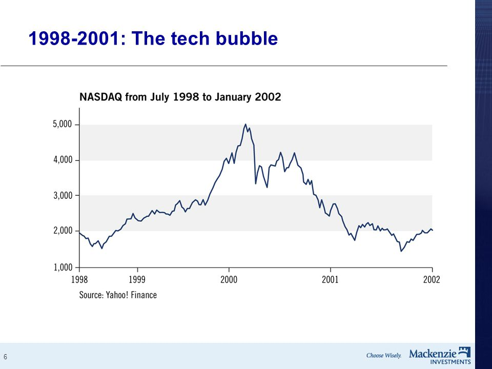 6 1998-2001: The tech bubble