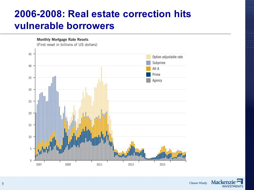 9 2006-2008: Real estate correction hits vulnerable borrowers