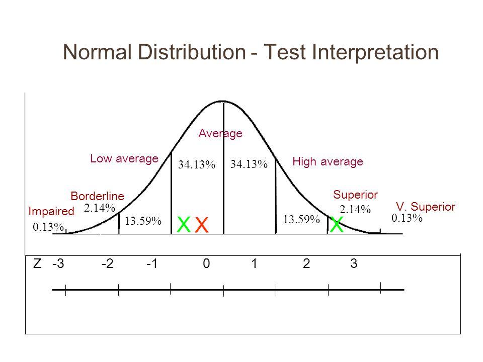 13.59% 0.13% Z -3 -2 -1 0 1 2 3 AVERAGE Low Ave High Ave 34.13% 2.14% 13.59% 34.13% 0.13% Impaired Borderline Superior V. Superior 13.59% Average 0.13