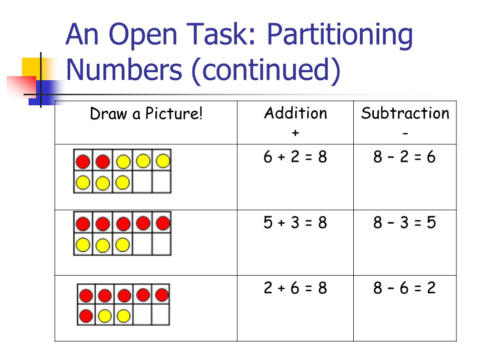 An Open Task: Partitioning Numbers (continued) Draw a Picture!Addition + Subtraction - 6 + 2 = 88 – 2 = 6 5 + 3 = 88 – 3 = 5 2 + 6 = 88 – 6 = 2