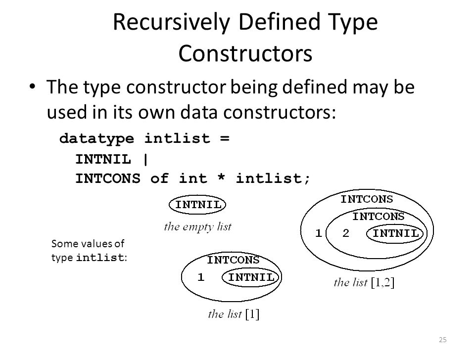 Recursively Defined Type Constructors The type constructor being defined may be used in its own data constructors: datatype intlist = INTNIL | INTCONS of int * intlist; Some values of type intlist : 25