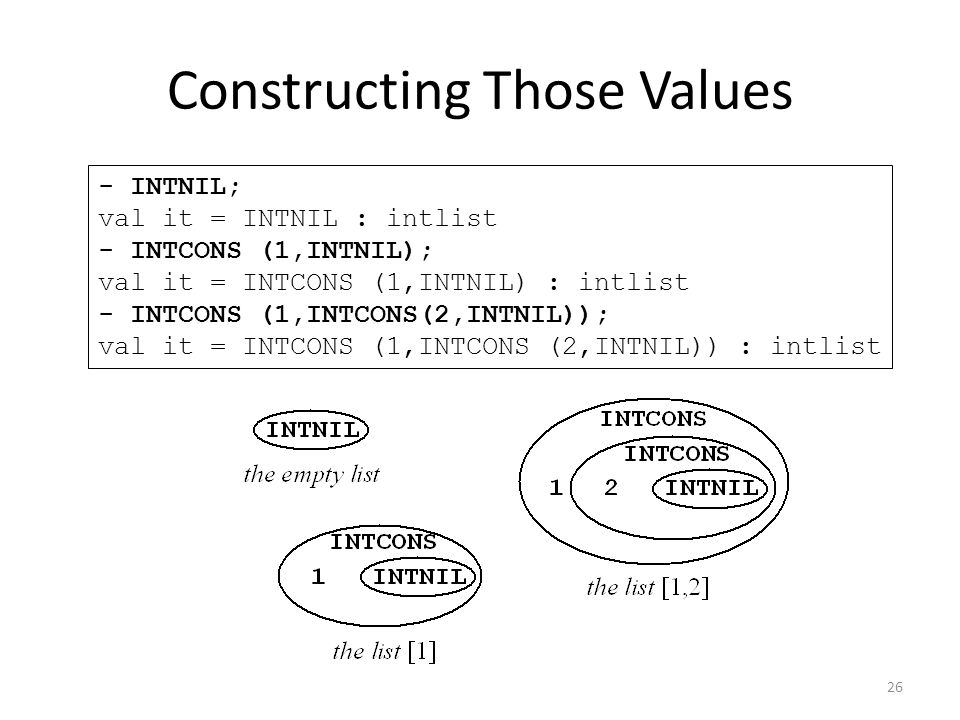 - INTNIL; val it = INTNIL : intlist - INTCONS (1,INTNIL); val it = INTCONS (1,INTNIL) : intlist - INTCONS (1,INTCONS(2,INTNIL)); val it = INTCONS (1,INTCONS (2,INTNIL)) : intlist Constructing Those Values 26
