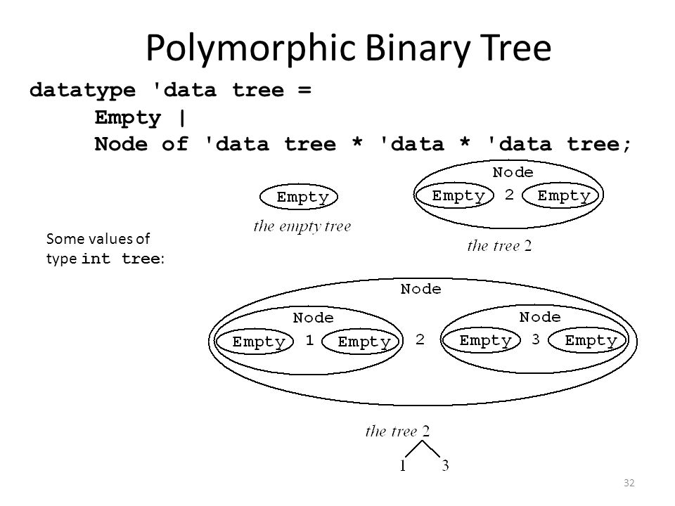 datatype data tree = Empty | Node of data tree * data * data tree; Some values of type int tree : Polymorphic Binary Tree 32