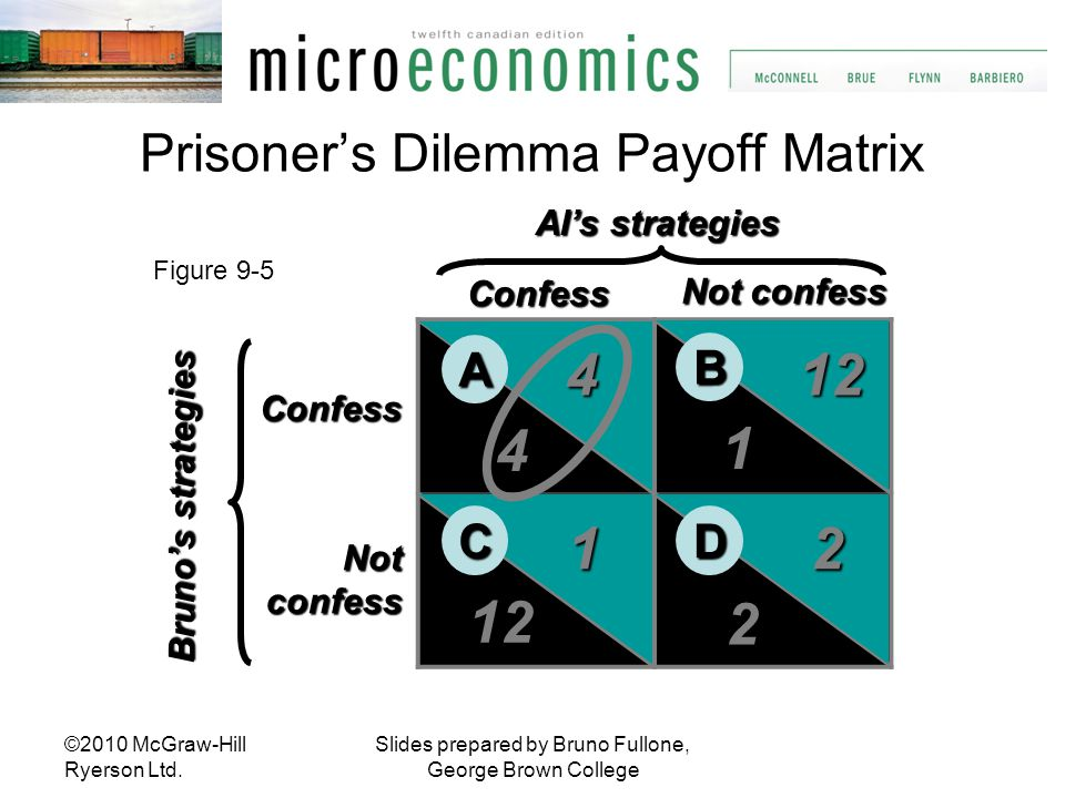 Slides prepared by Bruno Fullone, George Brown College Prisoner's Dilemma Payoff Matrix Confess Not confess Confess Not confess confess Al's strategie