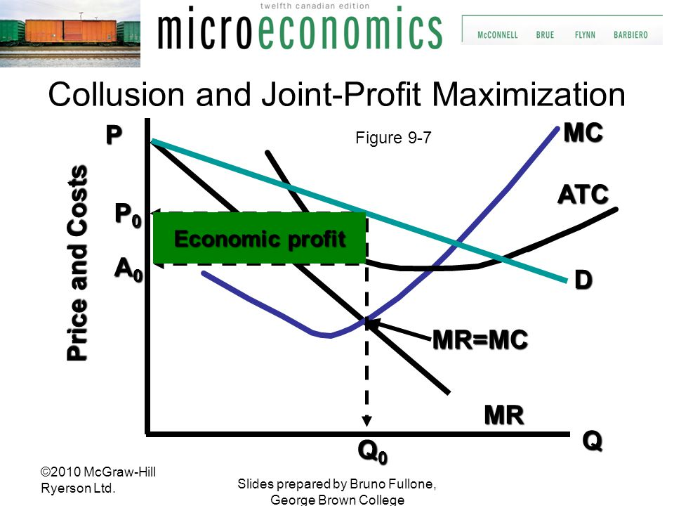 Slides prepared by Bruno Fullone, George Brown College Q D MC ATC MR P MR=MC Price and Costs Q0Q0Q0Q0 A0A0A0A0 P0P0P0P0 Economic profit Collusion and