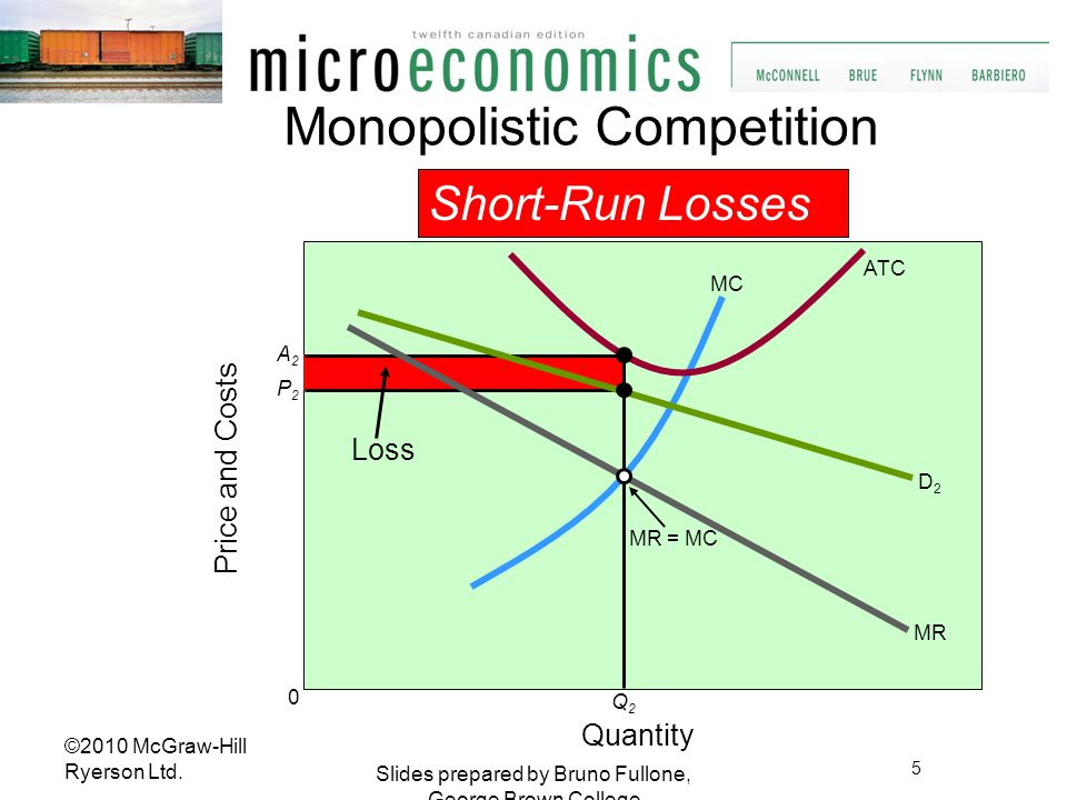 Long-Run Equilibrium Quantity Price and Costs MR = MC MC MR D3D3 ATC Q3Q3 P 3 = A 3 0 Monopolistic Competition 6 Slides prepared by Bruno Fullone, George Brown College ©2010 McGraw-Hill Ryerson Ltd.