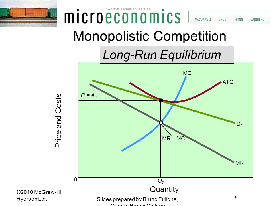 Long-Run Equilibrium Quantity Price and Costs MR = MC MC MR D3D3 ATC Q3Q3 P 3 = A 3 0 Monopolistic Competition 6 Slides prepared by Bruno Fullone, Geo