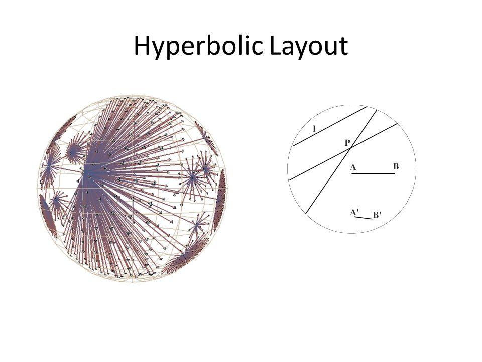 Hyperbolic Layout