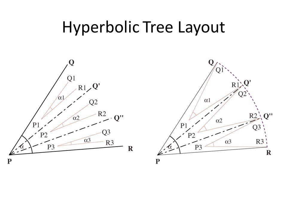 Hyperbolic Tree Layout