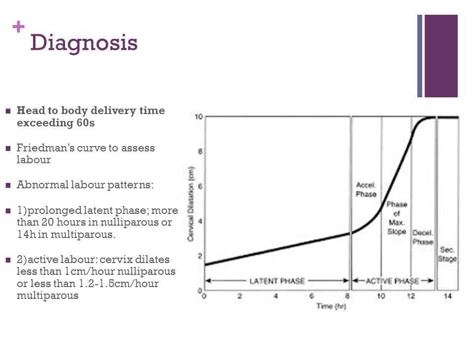 + Diagnosis Head to body delivery time exceeding 60s Friedman's curve to assess labour Abnormal labour patterns: 1)prolonged latent phase; more than 2