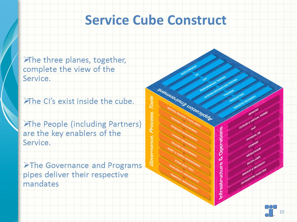 Service Cube Construct 10  The three planes, together, complete the view of the Service.