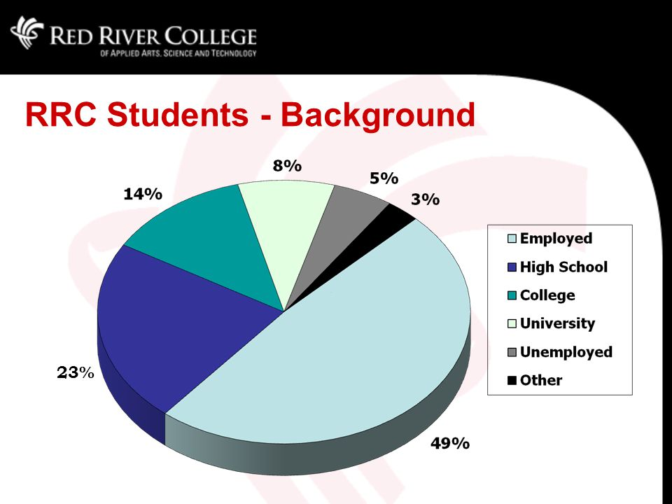 RRC Students - Background 23%