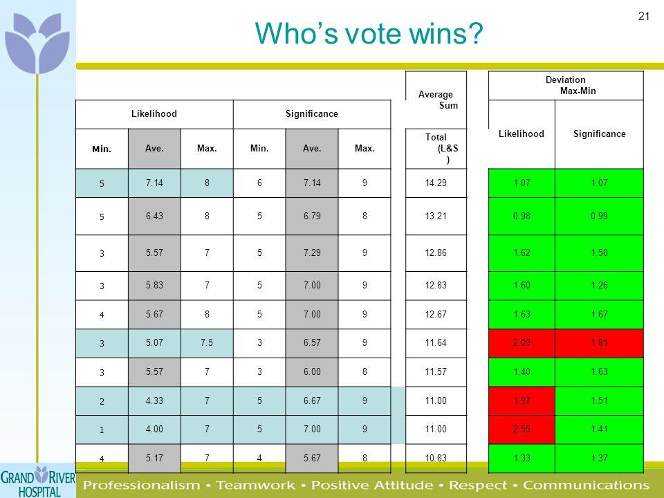 21 Who's vote wins.