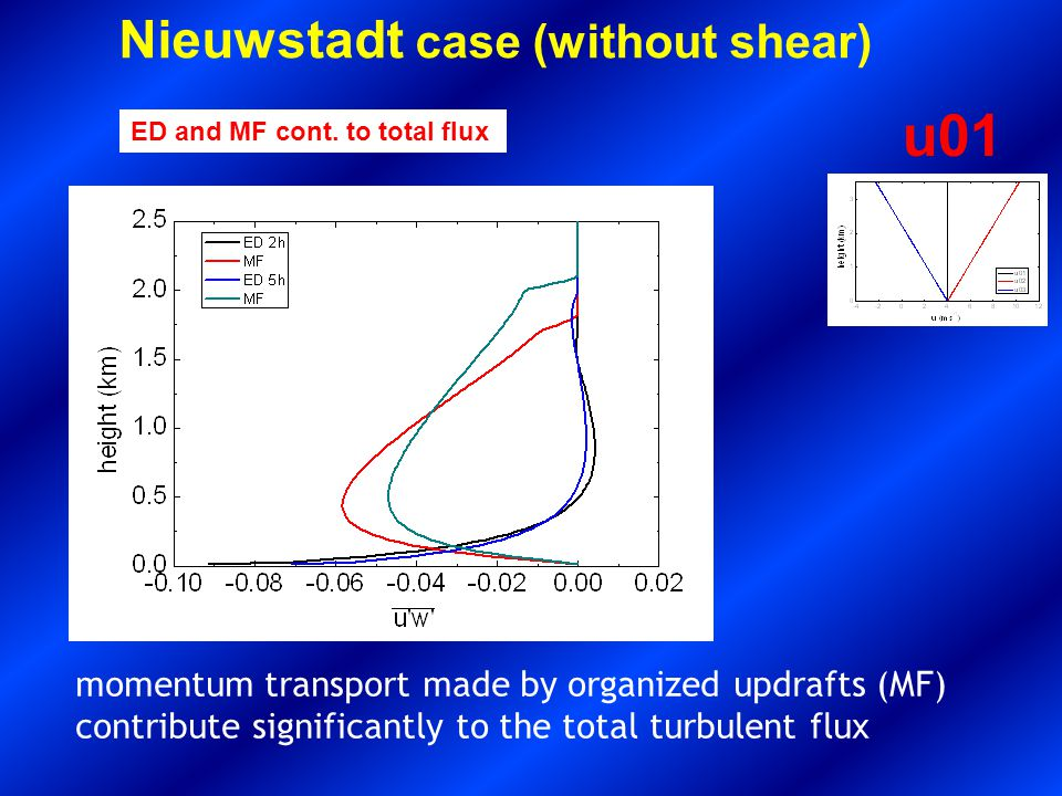 Nieuwstadt case (without shear) Average and Updraft profiles u01