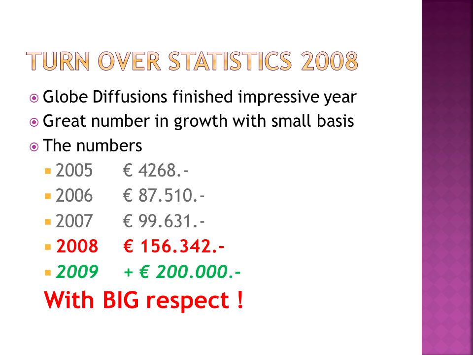  Globe Diffusions finished impressive year  Great number in growth with small basis  The numbers  2005€ 4268.-  2006€ 87.510.-  2007€ 99.631.-  2008€ 156.342.-  2009+ € 200.000.- With BIG respect !
