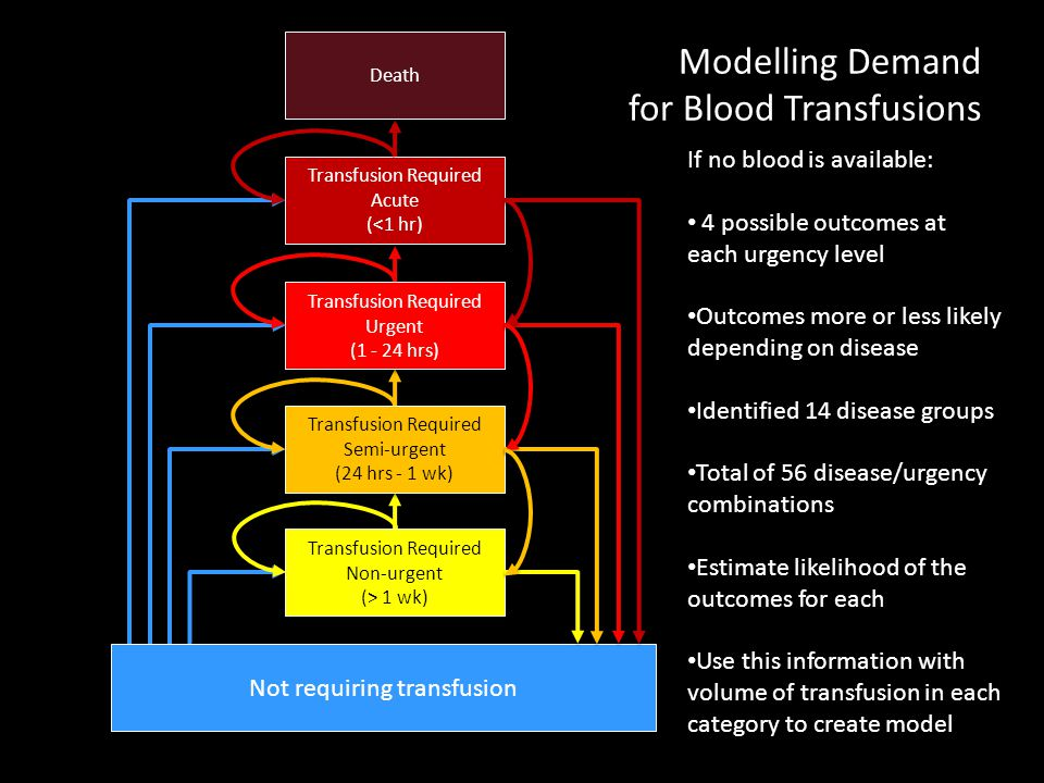 Modelling Demand for Blood Transfusions Transfusion Required Non-urgent (> 1 wk) Transfusion Required Semi-urgent (24 hrs - 1 wk) Transfusion Required Urgent (1 - 24 hrs) Transfusion Required Acute (<1 hr) Not requiring transfusion Death If no blood is available: 4 possible outcomes at each urgency level Outcomes more or less likely depending on disease Identified 14 disease groups Total of 56 disease/urgency combinations Estimate likelihood of the outcomes for each Use this information with volume of transfusion in each category to create model