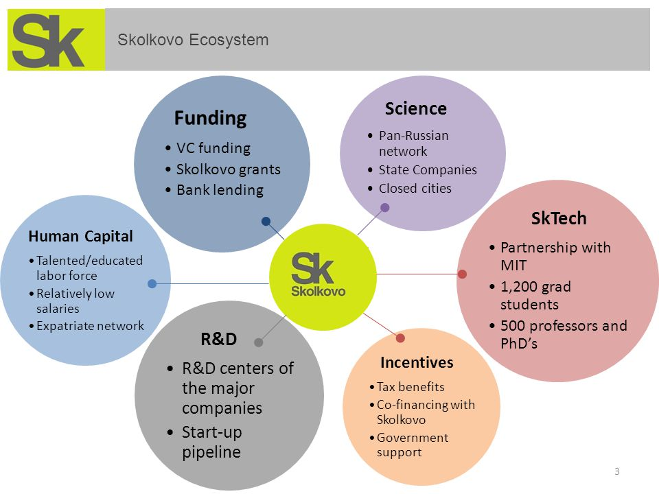 R&D R&D centers of the major companies Start-up pipeline Human Capital Talented/educated labor force Relatively low salaries Expatriate network Funding VC funding Skolkovo grants Bank lending Incentives Tax benefits Co-financing with Skolkovo Government support Skolkovo Ecosystem 3 SkTech Partnership with MIT 1,200 grad students 500 professors and PhD's Science Pan-Russian network State Companies Closed cities