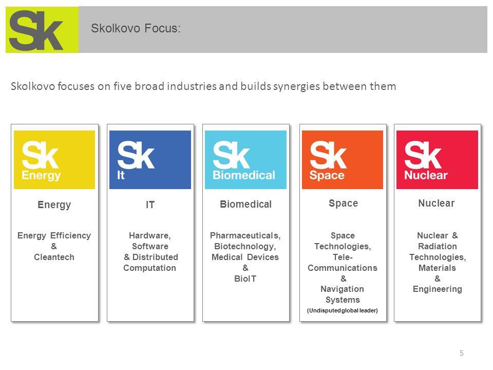 Skolkovo Focus: 5 Hardware, Software & Distributed Computation Hardware, Software & Distributed Computation IT Pharmaceuticals, Biotechnology, Medical