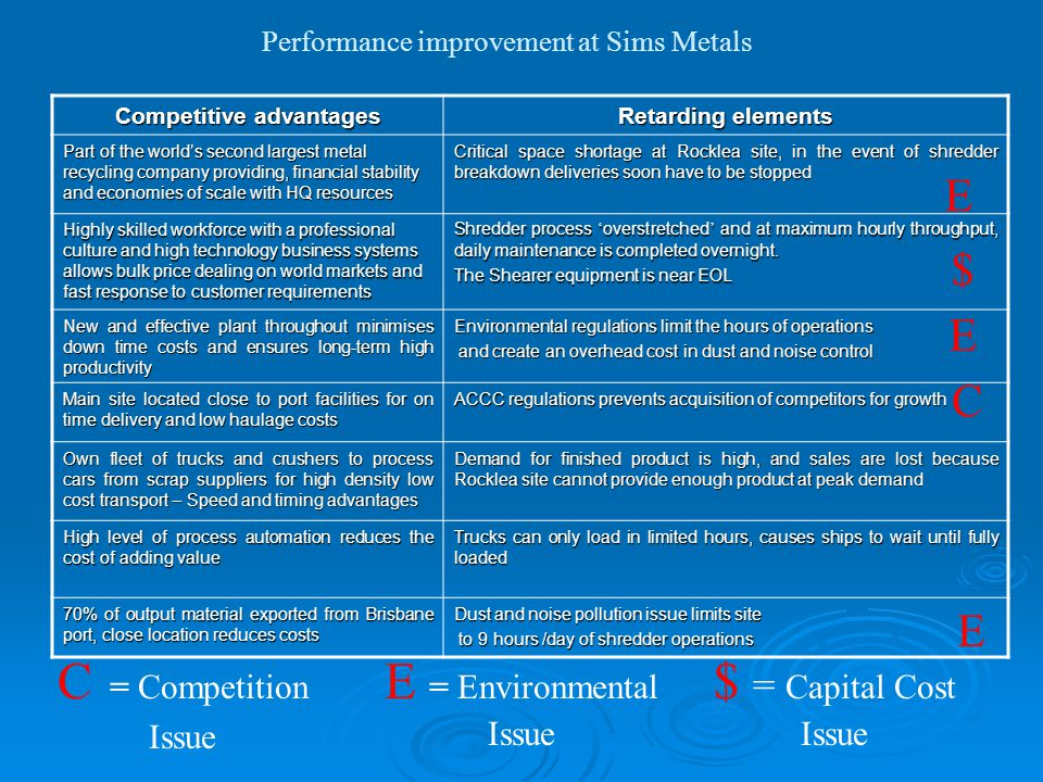 Performance improvement at Sims Metals Environmental Issue Surrounding area is occupied by other businesses, hence the noise and dust generated by operations is considered an environmental problem.
