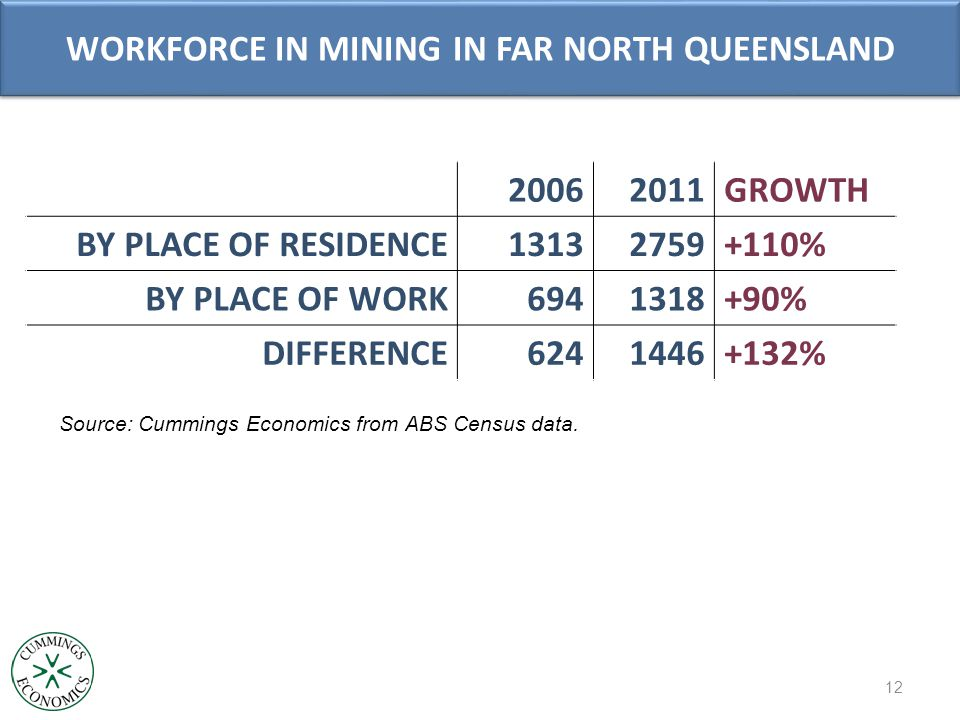 WORKFORCE IN MINING IN FAR NORTH QUEENSLAND 20062011GROWTH BY PLACE OF RESIDENCE13132759+110% BY PLACE OF WORK6941318+90% DIFFERENCE6241446+132% 12 Source: Cummings Economics from ABS Census data.