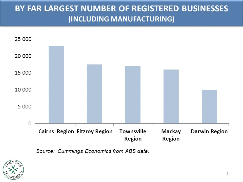 BY FAR LARGEST NUMBER OF REGISTERED BUSINESSES (INCLUDING MANUFACTURING) Source: Cummings Economics from ABS data.