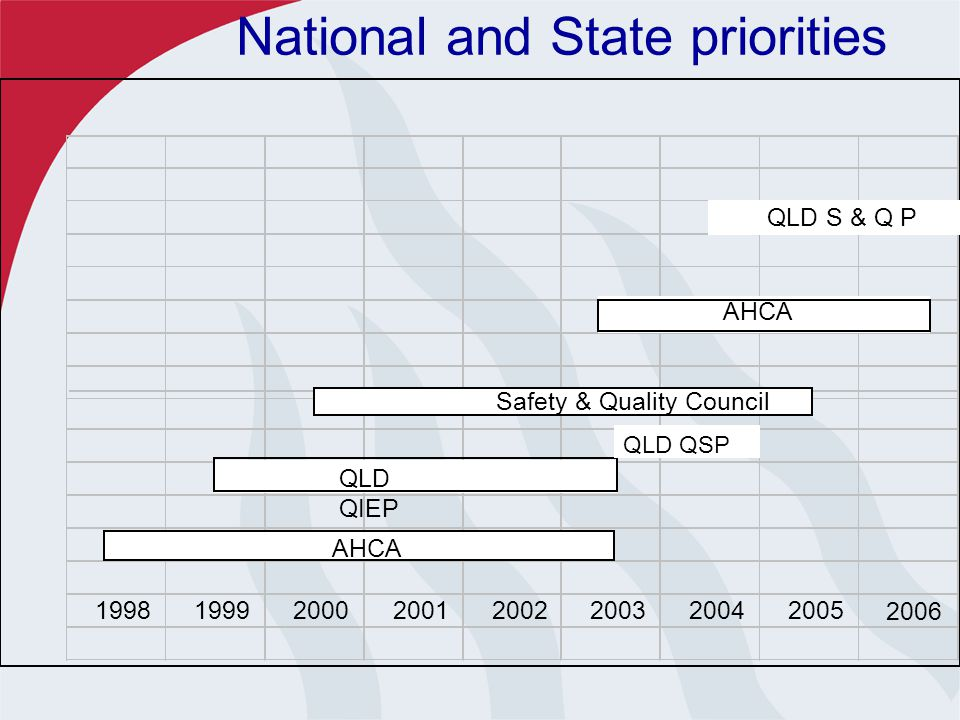 Meeting the National Agenda & Setting QH's agenda  July 1998 - June 2003 Australian Health Care Agreement Part 5: Quality Improvement and Enhancement $120 million QH Quality Improvement and Enhancement Program  Quality of Health Services Framework developed for Queensland Health  Australian Health Care Agreement (AHCA) 2003-2008 Schedule C $144 million for QLD.