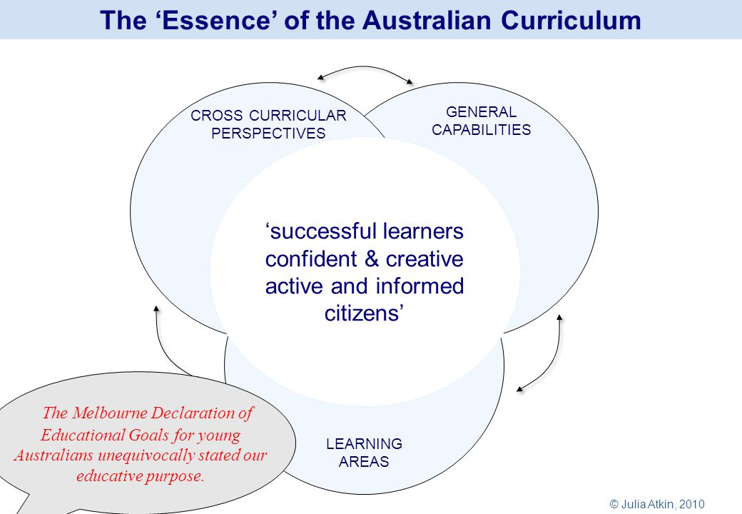 The 'Essence' of the Australian Curriculum 'successful learners confident & creative active and informed citizens' CROSS CURRICULAR PERSPECTIVES GENERAL CAPABILITIES LEARNING AREAS The Melbourne Declaration of Educational Goals for young Australians unequivocally stated our educative purpose.