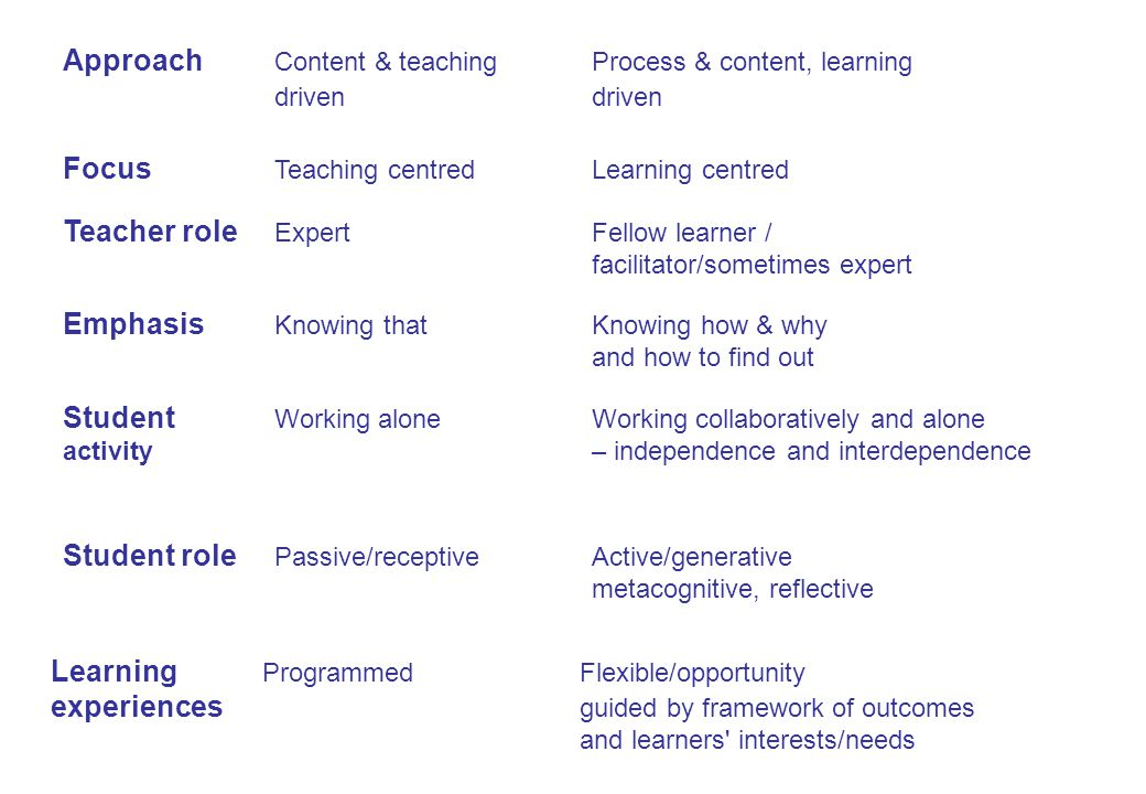Approach Content & teachingProcess & content, learning drivendriven Focus Teaching centredLearning centred Teacher role ExpertFellow learner / facilitator/sometimes expert Emphasis Knowing thatKnowing how & why and how to find out Student Working aloneWorking collaboratively and alone activity– independence and interdependence Student role Passive/receptiveActive/generative metacognitive, reflective Learning ProgrammedFlexible/opportunity experiences guided by framework of outcomes and learners interests/needs