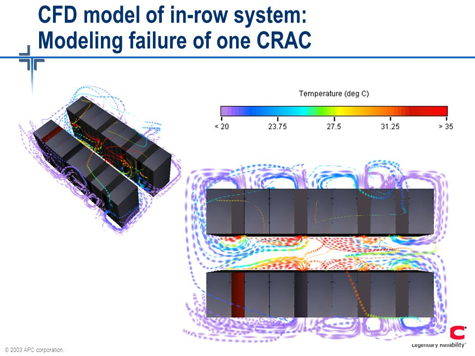 © 2003 APC corporation. CFD model of in-row system: Modeling failure of one CRAC