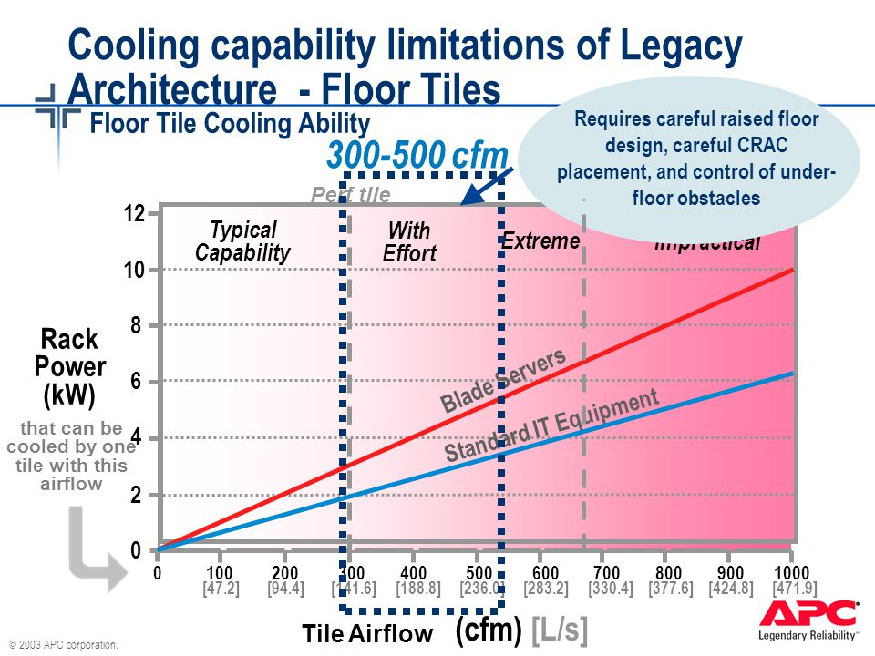 © 2003 APC corporation. Grate tile Perf tile Blade Servers Standard IT Equipment With Effort Typical Capability Extreme Impractical 12 10 8 6 4 2 0 0