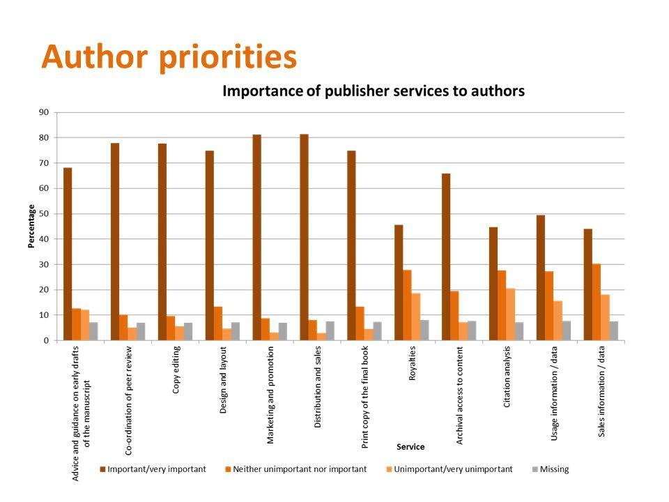 Author priorities