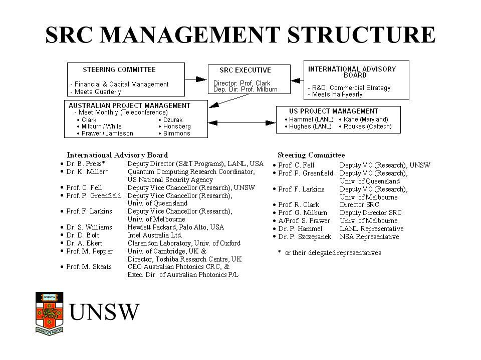 UNSW SRC MANAGEMENT STRUCTURE