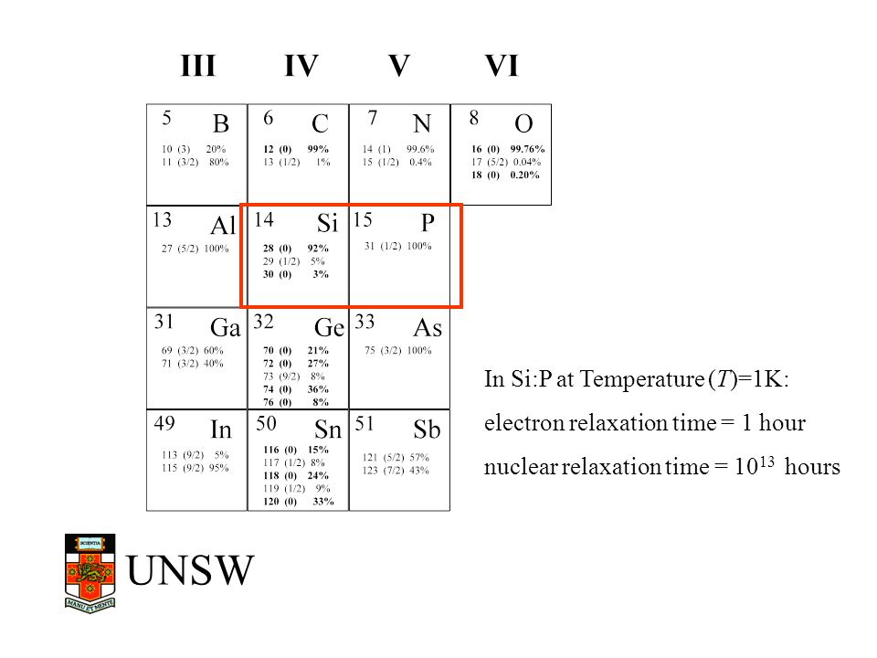 UNSW ~200 Å A Silicon-based nuclear spin quantum computer B. E. Kane, Nature, May 14, 1998