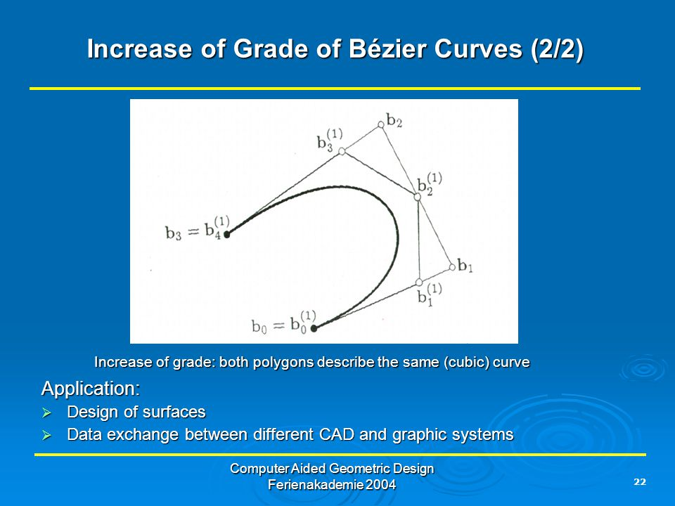 22 Computer Aided Geometric Design Ferienakademie 2004 Increase of Grade of Bézier Curves (2/2) Application:  Design of surfaces  Data exchange between different CAD and graphic systems Increase of grade: both polygons describe the same (cubic) curve