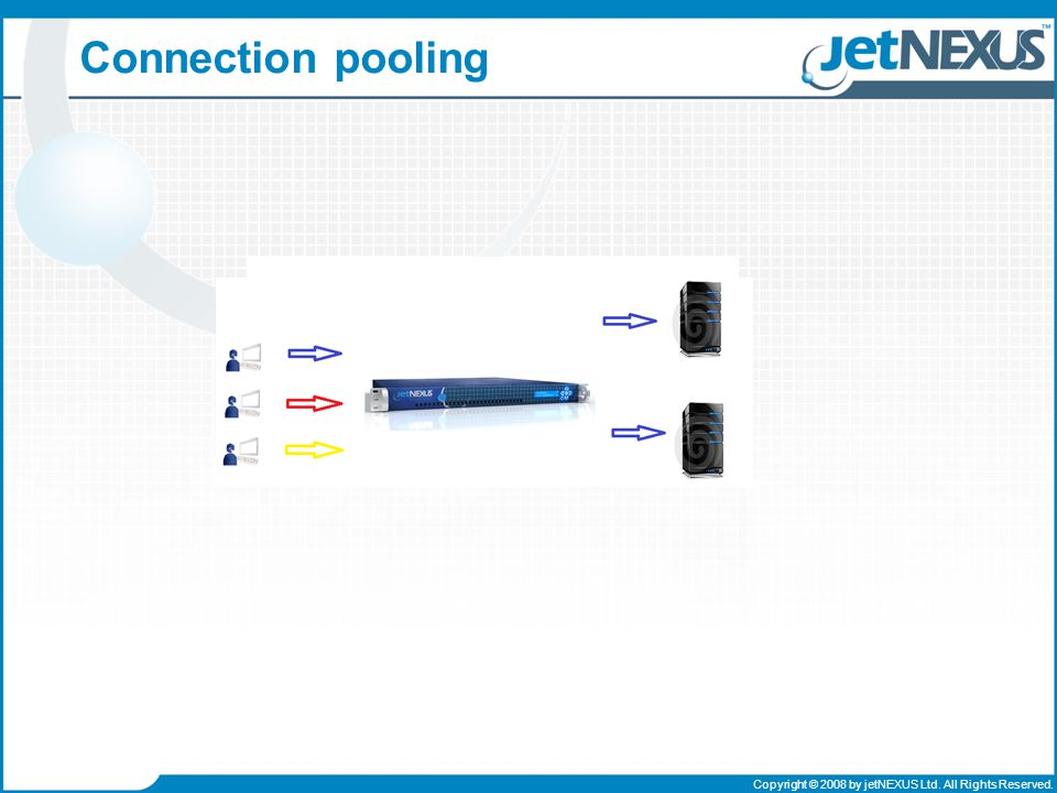 Copyright © 2008 by jetNEXUS Ltd. All Rights Reserved. Connection pooling