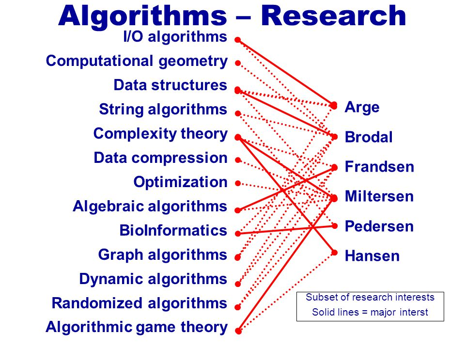 I/O algorithms Computational geometry Data structures String algorithms Complexity theory Data compression Optimization Algebraic algorithms BioInform