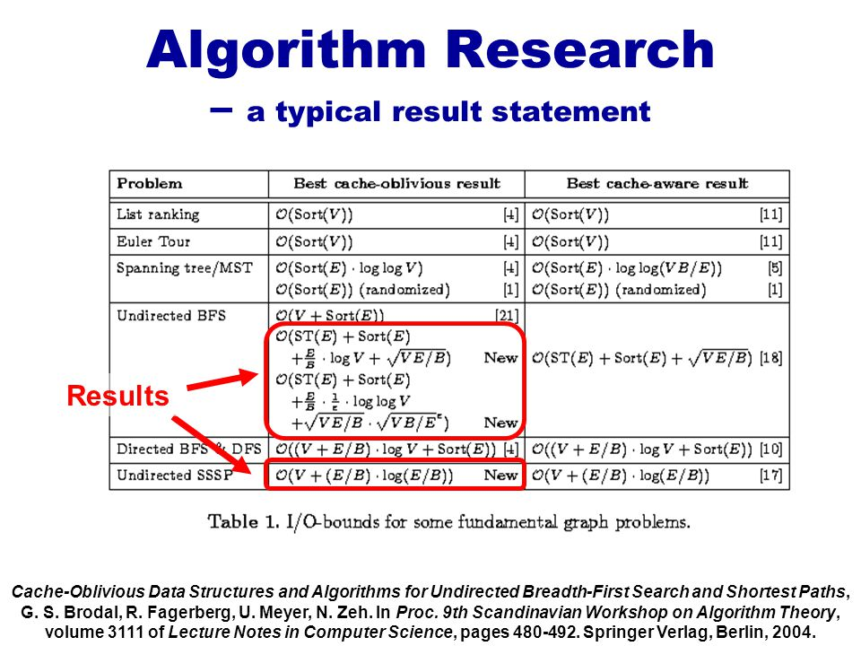 Algorithm Research – a typical result statement Cache-Oblivious Data Structures and Algorithms for Undirected Breadth-First Search and Shortest Paths,