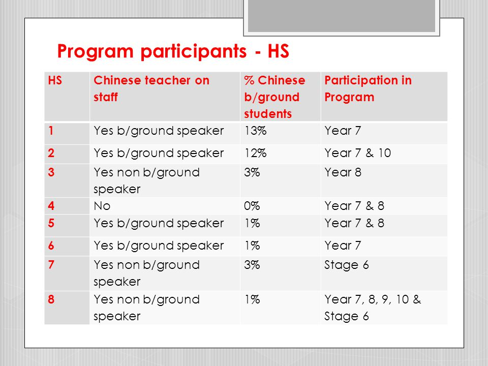 Program participants - PS PS Chinese teacher on staff % Chinese b/ground students in school % of sch pop in Chinese Program 1 Yes b/ground speaker1%73% 2 No0%60% 3 Yes non b/ground speaker 5%100% 4 Yes b/ground speaker1%15% 5 No1%27% 6 Yes bilingual program1%97% 7 No1%92% 8 No1%69% 9 No1%28% 10 No0%100%