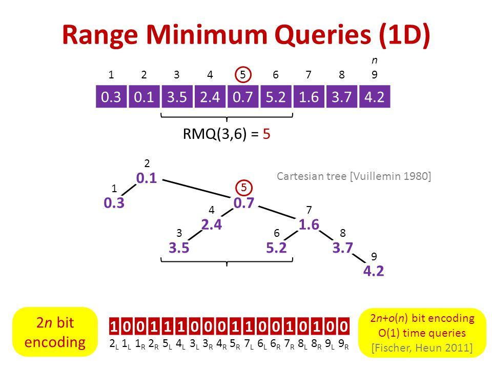 Range Minimum Queries (1D) 12345678 n9n9 0.30.13.52.40.75.21.63.74.2 RMQ(3,6) = 5 0.3 0.1 3.5 2.4 0.7 5.2 1.6 3.7 4.2 1 2 3 4 6 7 8 9 100111000110010100 2L2L 1L1L 1R1R 2R2R 5L5L 4L4L 3L3L 3R3R 4R4R 5R5R 7L7L 6L6L 6R6R 7R7R 8L8L 8R8R 9L9L 9R9R Cartesian tree [Vuillemin 1980] 55 2n bit encoding 2n+o(n) bit encoding O(1) time queries [Fischer, Heun 2011]