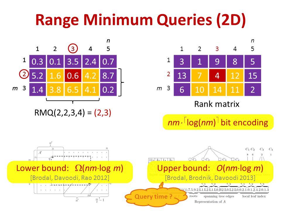 Range Minimum Queries (2D) nm   log(nm)  bit encoding 1234 n5n5 1 0.30.13.52.40.7 2 5.21.60.64.28.7 m 3 1.43.86.54.10.2 1234 n5n5 1 0.30.13.52.40.7 2 5.21.60.64.28.7 m 3 1.43.86.54.10.2 1234 n5n5 1 0.30.13.52.40.7 2 5.21.60.64.28.7 m 3 1.43.86.54.10.2 RMQ(2,2,3,4) = (2,3) 1234 n5n5 1 31985 2 13741215 m 3 61014112 Rank matrix Lower bound:  (nm  log m) [Brodal, Davoodi, Rao 2012] Upper bound: O(nm  log m) [Brodal, Brodnik, Davoodi 2013] Query time ?