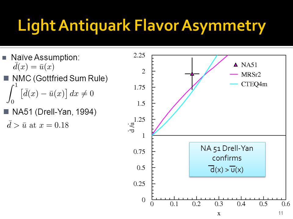 Naïve Assumption: 11 NA51 (Drell-Yan, 1994) NMC (Gottfried Sum Rule) NA 51 Drell-Yan confirms d(x) > u(x) NA 51 Drell-Yan confirms d(x) > u(x)  